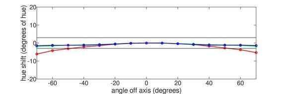 AOC CQ27G1 Horizontal Hue Graph