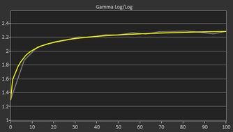 LG 27GP83B-B Post Gamma Curve Picture