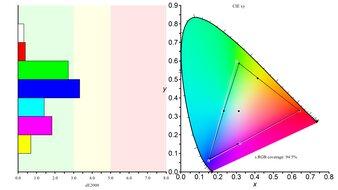 LG 48 CX OLED Color Gamut sRGB Picture