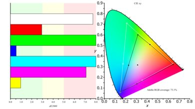 LG 43UD79 Color Gamut ARGB Picture