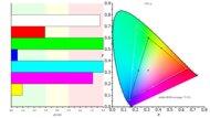 LG 43UD79-B Color Gamut ARGB Picture