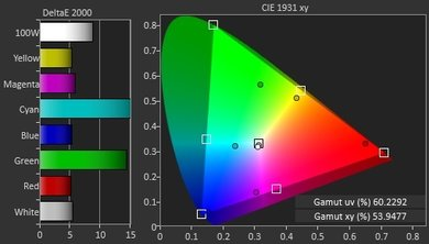 LG LH5000 Color Gamut DCI-P3 Picture