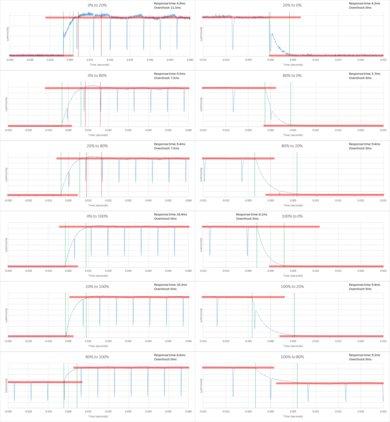 LG UH6150 Response Time Chart