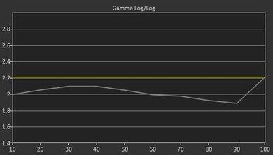 LG LH5750 Pre Gamma Curve Picture