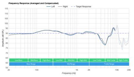 https://i.rtings.com/images/reviews/headphones/hyperx/cloud-alpha/cloud-alpha-frequency-response-14-graph-small.jpg