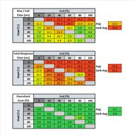 Samsung C27RG5 Response Time Table