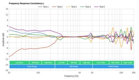 Sennheiser RS 195 RF Wireless Consistency L