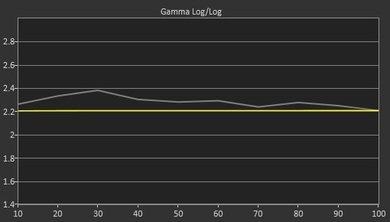 LG EC9300 Pre Gamma Curve Picture