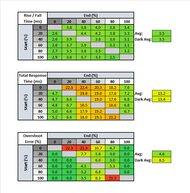 LG 34GN850-B Response Time Table