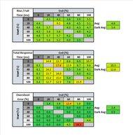 Pixio PX7 Prime Response Time Table