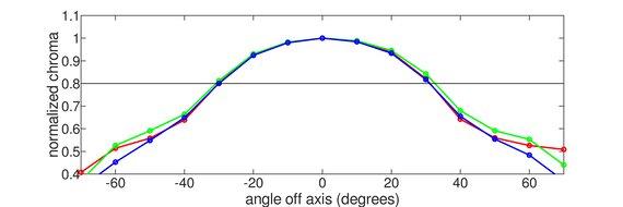 LG 49WL95C-W Vertical Chroma Graph