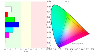 Dell U3417W Color Gamut sRGB Picture