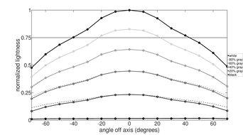 MSI Oculux NXG253R Horizontal Lightness Graph