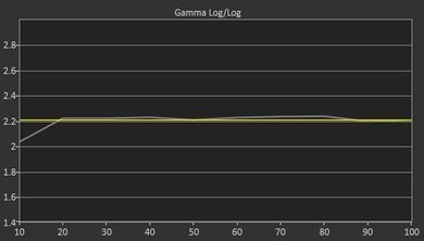 Samsung JS7000 Post Gamma Curve Picture