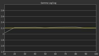 Samsung JS7000 Post Gamma Curve Picture