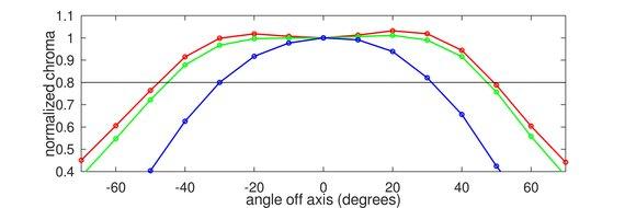 Acer Nitro XF252Q Horizontal Chroma Graph