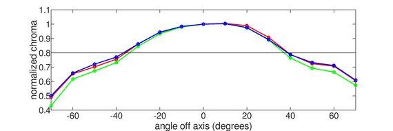 Gigabyte M27Q Vertical Chroma Graph