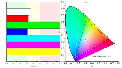 AOC AGON AG271QX Color Gamut ARGB Picture