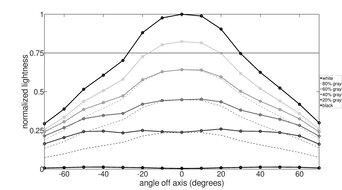 MSI Optix G27CQ4 Horizontal Lightness Graph