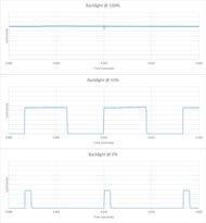 Samsung TU7000 Backlight chart
