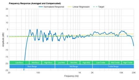 Bose Soundbar 700 Frequency Response Small