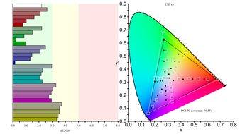 Gigabyte M28U Color Gamut DCI-P3 Picture