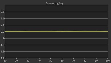 Vizio D Series 4k 2016 Post Gamma Curve Picture