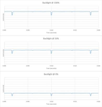 Sony A9F Backlight chart