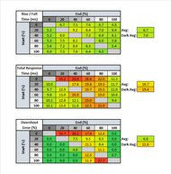 Dell UltraSharp U2720Q Response Time Table