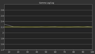 Samsung MU6300 Post Gamma Curve Picture