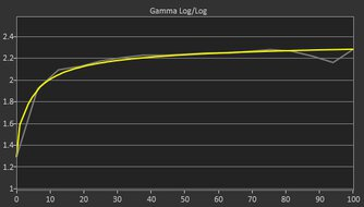 Gigabyte G34WQC Post Gamma Curve Picture