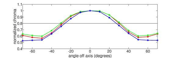 MSI Optix G27C5 Vertical Chroma Graph