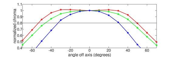 Dell S2417DG Horizontal Chroma Graph