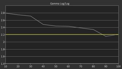 Samsung M4500 Pre Gamma Curve Picture