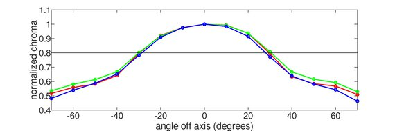 Razer Raptor 27 144Hz Vertical Chroma Graph
