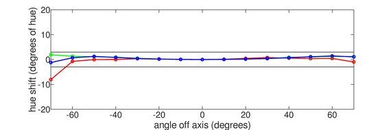 Gigabyte M27Q Vertical Hue Graph