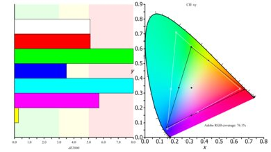 Dell U2518D Color Gamut ARGB Picture