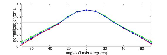 LG 32GN600-B Horizontal Chroma Graph