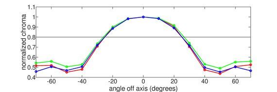 MSI Optix G272 Vertical Chroma Graph