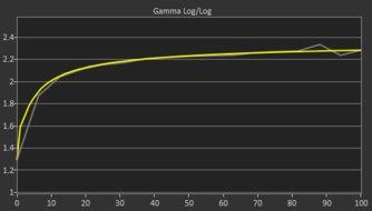 Acer Predator XB273K Post Gamma Curve Picture