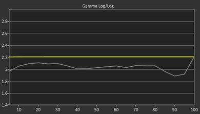 Samsung NU7100 Pre Gamma Curve Picture