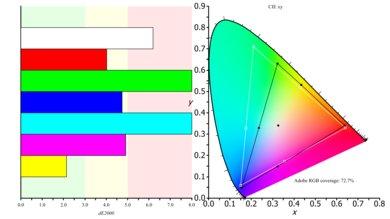 Dell S2417DG Color Gamut ARGB Picture