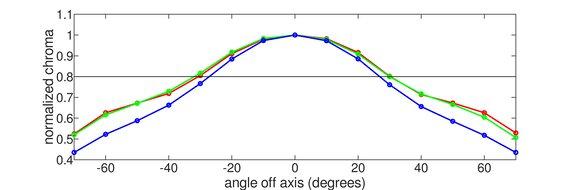 Samsung C27RG5 Vertical Chroma Graph