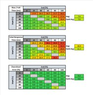 Samsung UE590 Response Time Table