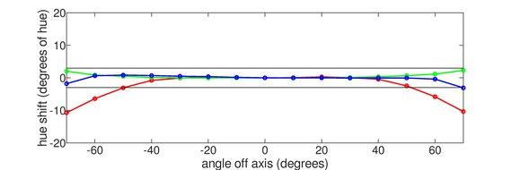 LG 27GP950-B Horizontal Hue Graph