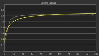 LG 38WN95C-W Pre Gamma Curve Picture
