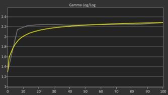 ASUS ROG Strix XG27AQ Pre Gamma Curve Picture