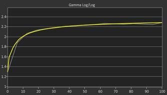 Acer Nitro XV272U KVbmiiprzx Post Gamma Curve Picture