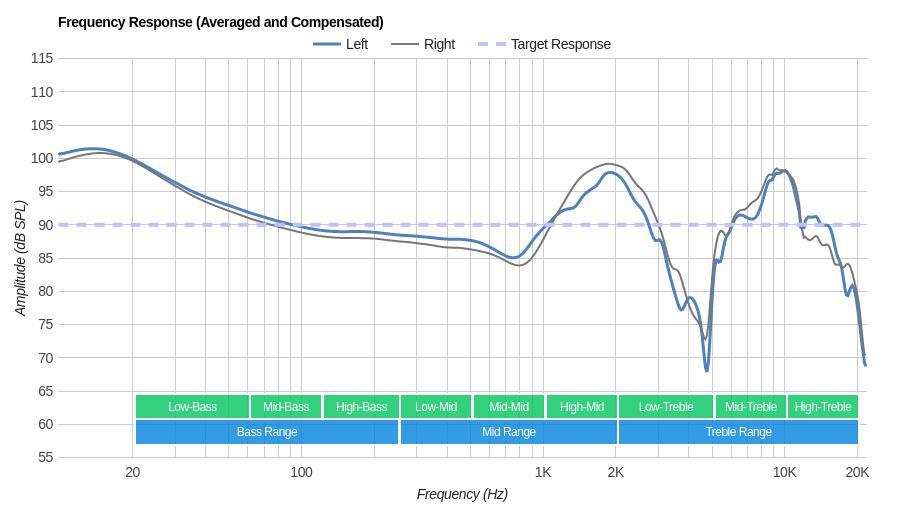 Parrot Zik 2/Zik 2.0 Wireless Frequency Response