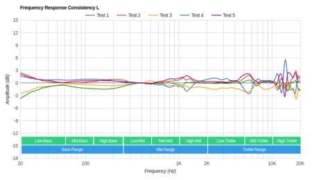 Creative Sound Blaster EVO ZxR Wireless Consistency L